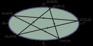 venus_pentagramm